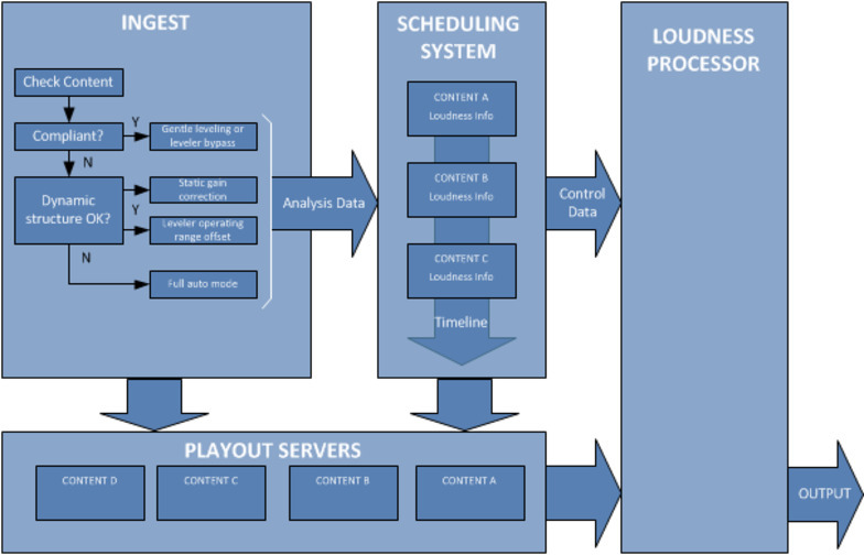 Broadcast Scheduling Systems (workflow)